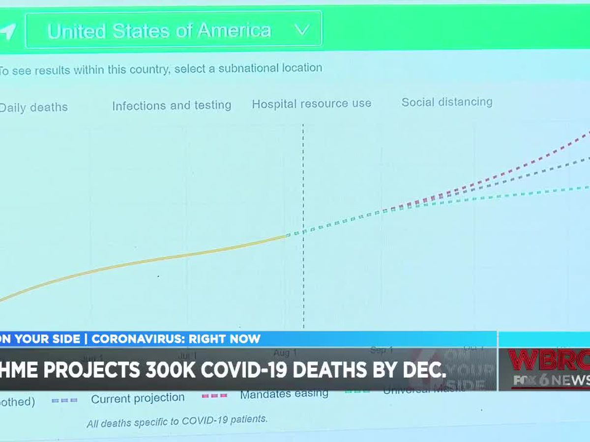 Projections show new deaths from COVID-19 to 295,000 by December 1st