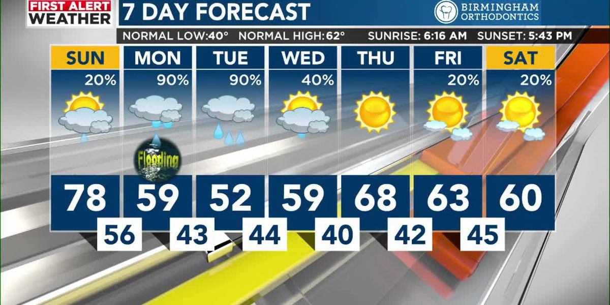 FIRST ALERT: Potential for heavy rain, Flood Watch in effect