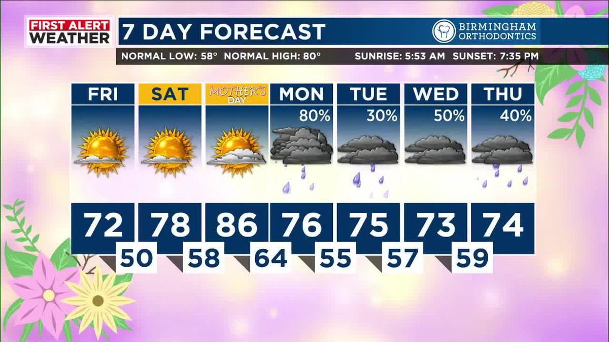 FIRST ALERT: Isolated showers possible Saturday, chance for rain Sunday night