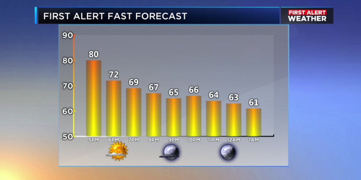 Jill: After Friday morning, a warming trend is likely through the weekend