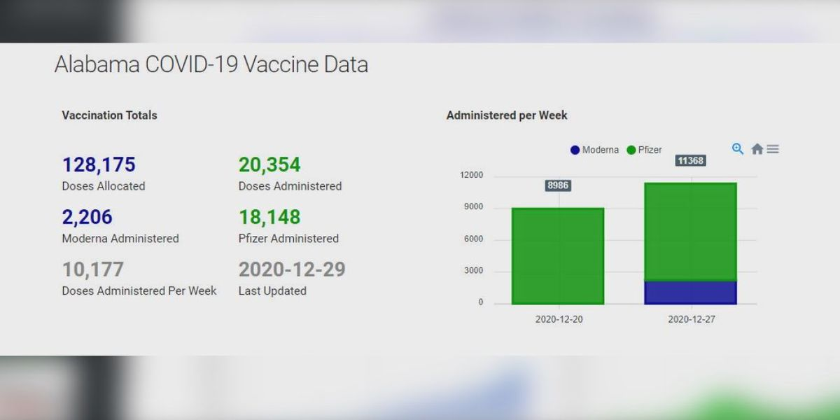BamaTracker adds vaccine dashboard with graphics