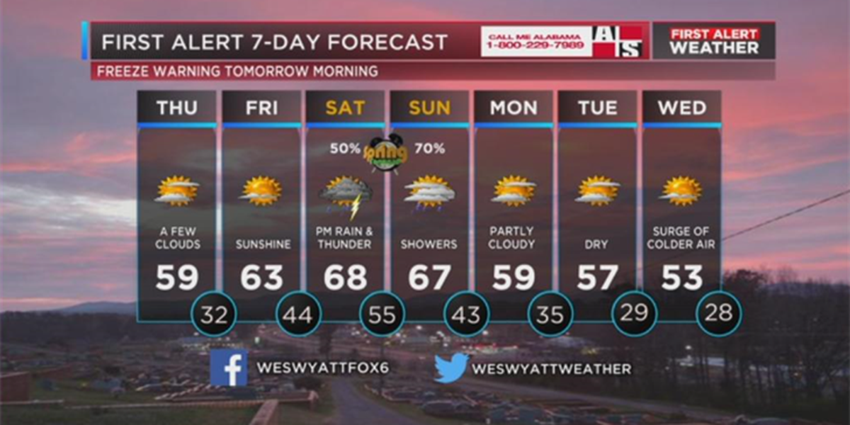 FIRST ALERT Update: Freeze warning for Thursday morning; rain, storms likely this weekend