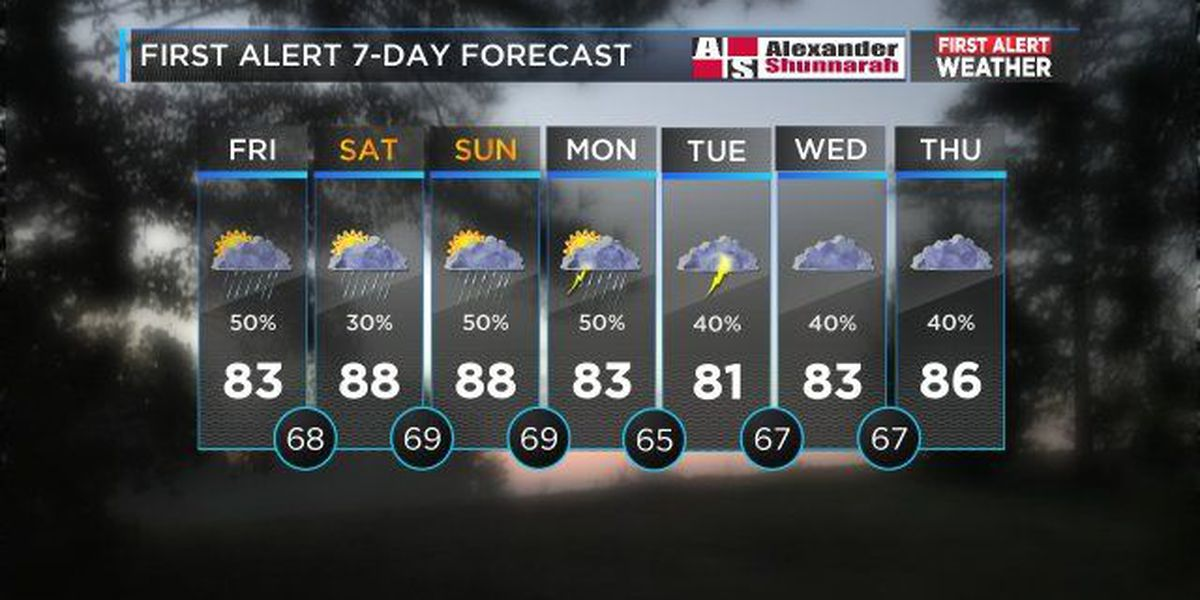 Mickey: Scattered afternoon showers and storms