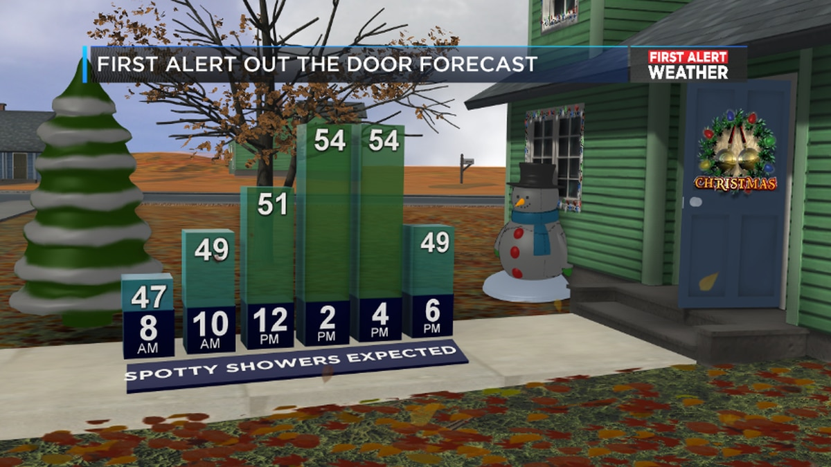 FIRST ALERT Weather: Spotty showers expected