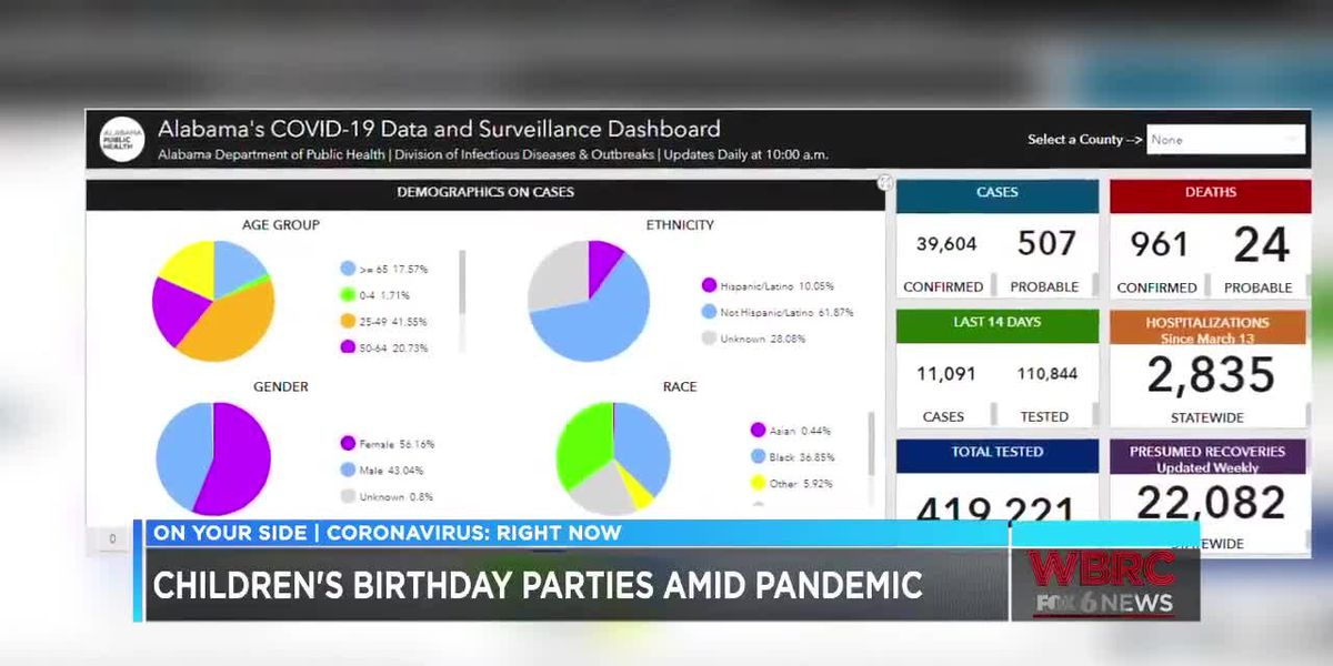 Children's birthday parties amid pandemic