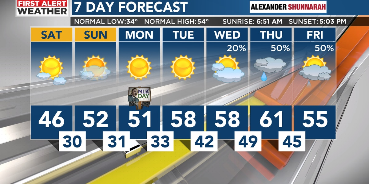 FIRST ALERT: Increasing clouds overnight, freezing in the morning, and very breezy for Sunday
