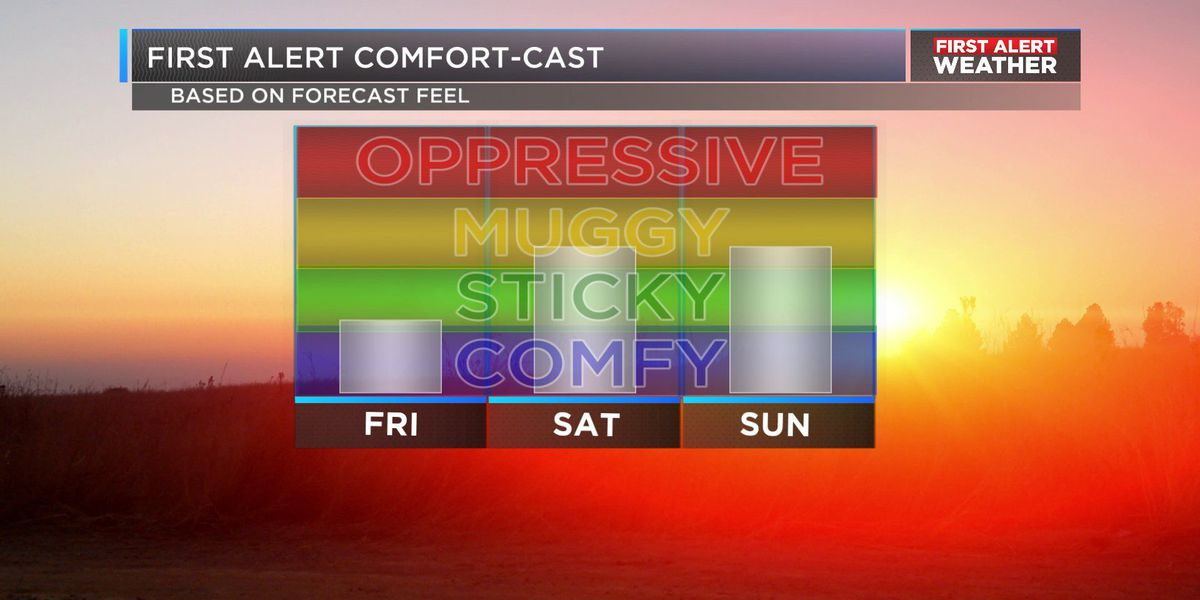 FIRST ALERT: Hotter temperatures coming with a few shower possible by weekend
