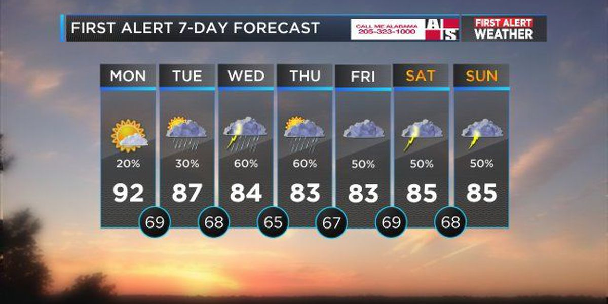 FIRST ALERT: Rain moving in this week and could last through the weekend