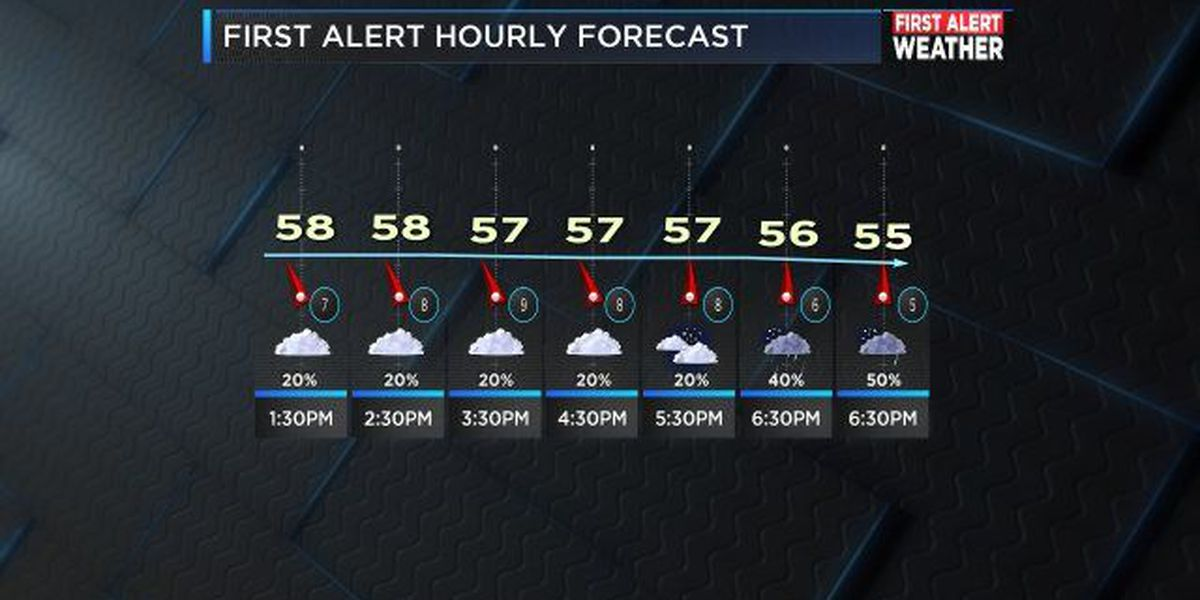 First Alert: Cooler temperatures with patchy drizzle