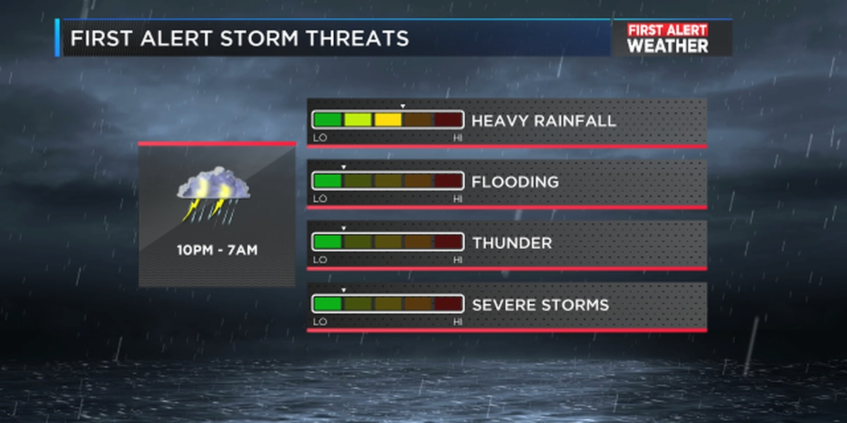 FIRST ALERT: Periods of heavy rainfall overnight