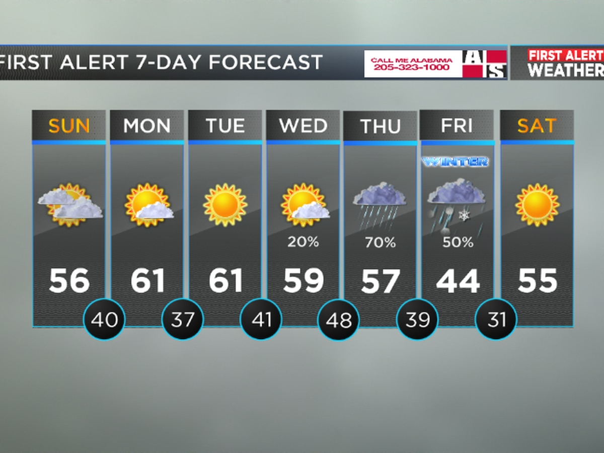 FIRST ALERT Weather: Dry, cool weather moving in
