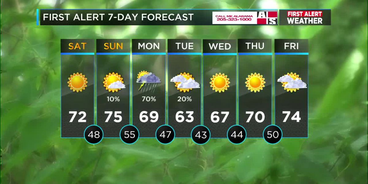 Isolated showers possible to the north Sunday