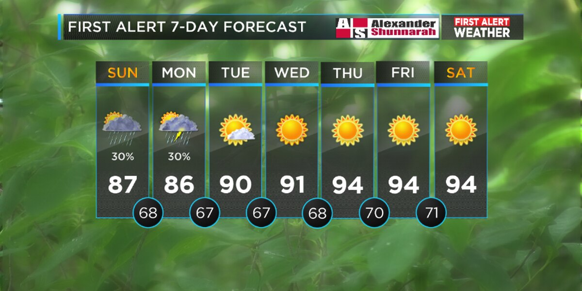 First Alert: Chance for scattered thunderstorms and showers; building heat and dry conditions by mid-week