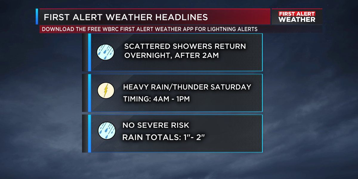 Wes: Scattered showers and patchy fog after midnight; heavier rain returns Saturday