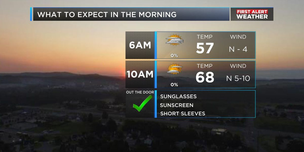 Wes: Sunshine early Sunday, possible showers, storms later