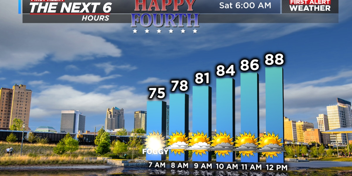 FIRST ALERT for some of Mother Nature's fireworks to pop up this afternoon