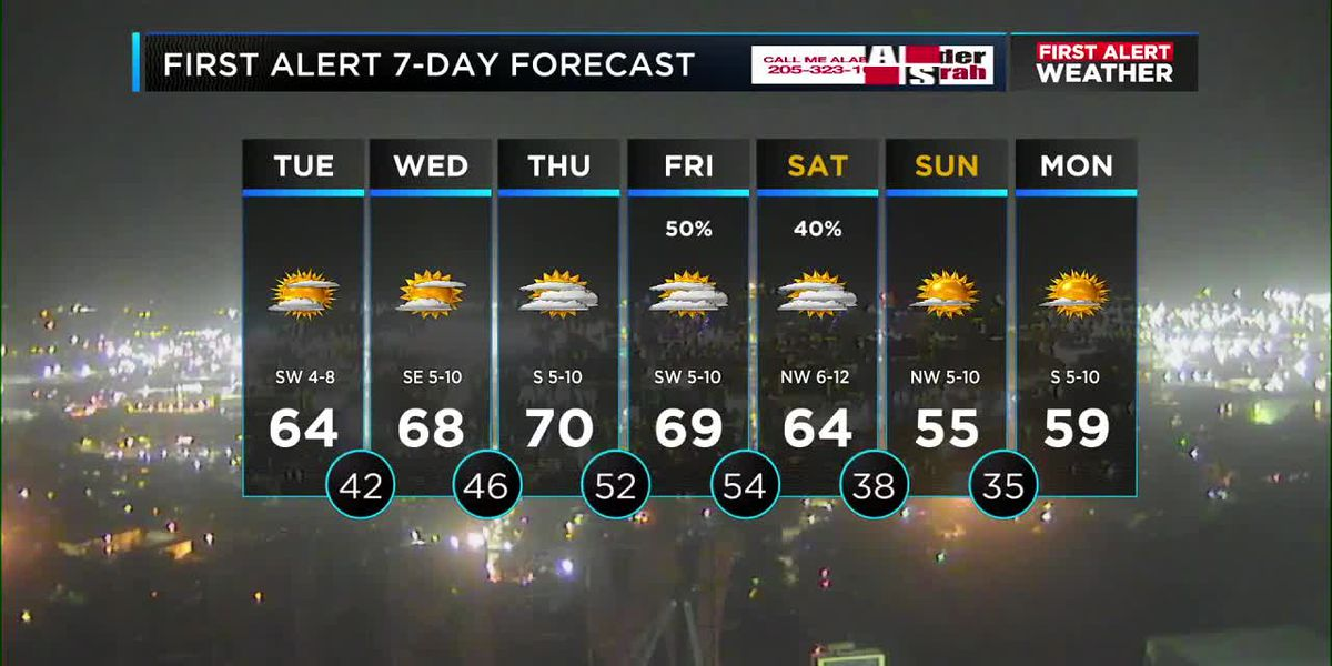 First Alert Weather: 9 pm update 11/18/2019