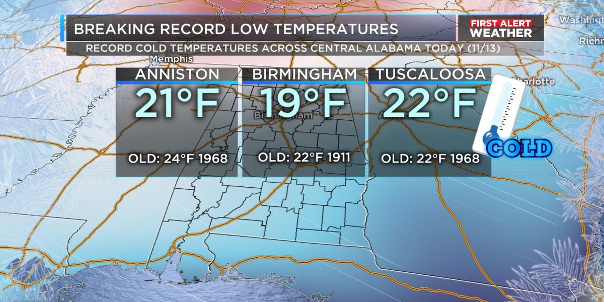FIRST ALERT: Several record-breaking low temperatures this morning