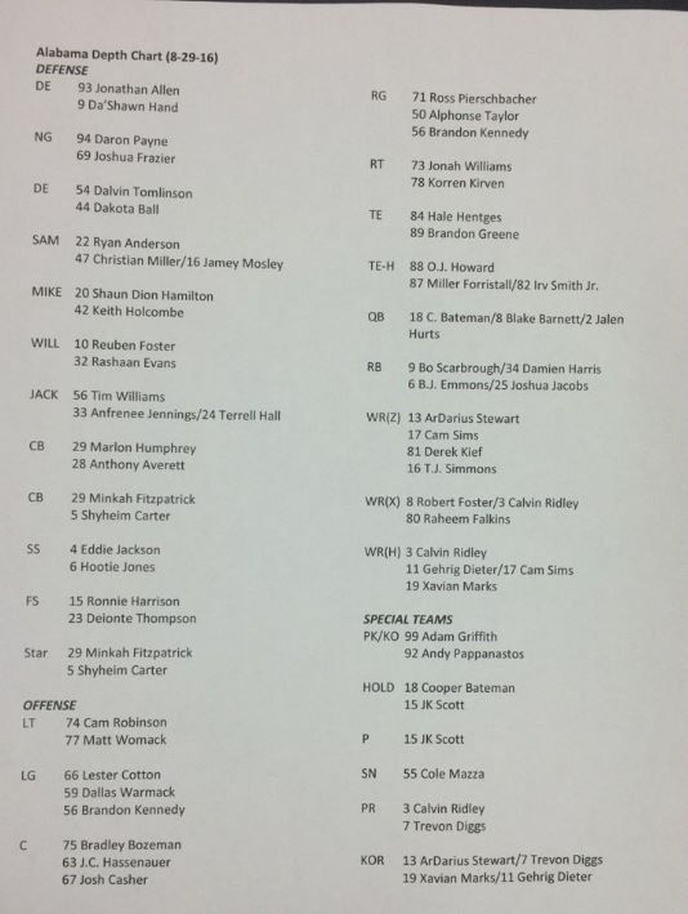 The Alabama Depth Chart Source Sheldon Haygood Wbrc