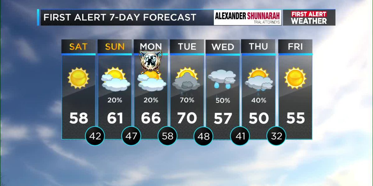 FIRST ALERT: Possible passing shower for the Mercedes Marathon, cloudy Sunday, and a First Alert for heavier rain and storms Tuesday