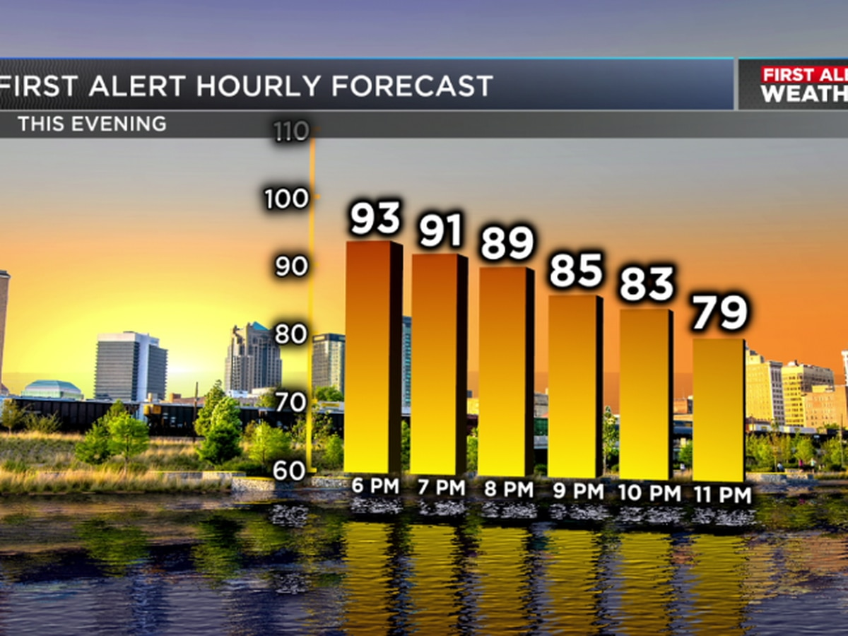 FIRST ALERT: Extreme heat expected Saturday