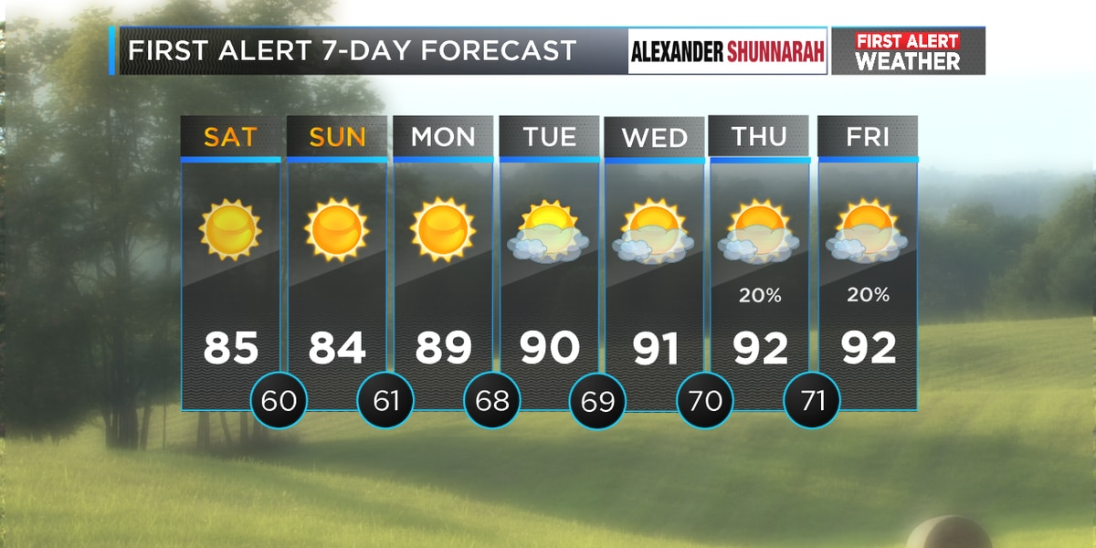 Drier, slightly cooler air returns for the weekend