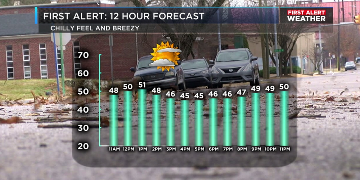 FIRST ALERT: A mild and windy start with showers Wednesday