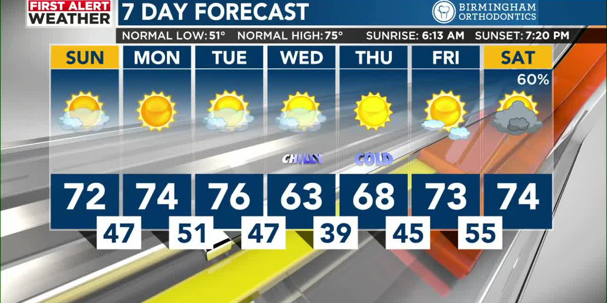 First alert weather 4-18-21