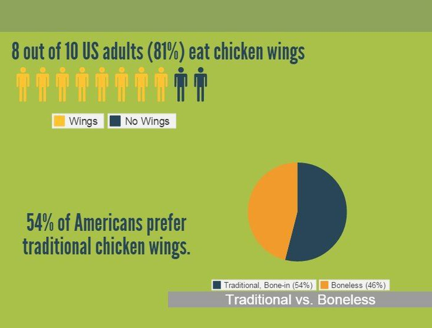 National Chicken Council Says Americans Will Eat 125 Billion Diagram Of The Wing A Top View Source