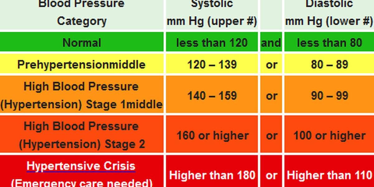 Ways to avoid high blood pressure