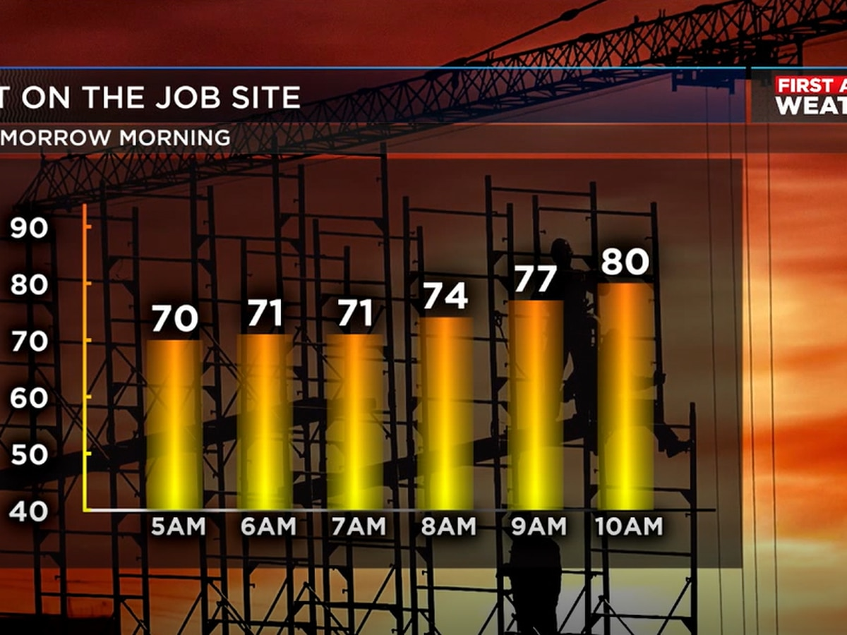 Stay on top of changing weather with Wes's Work Week Forecast