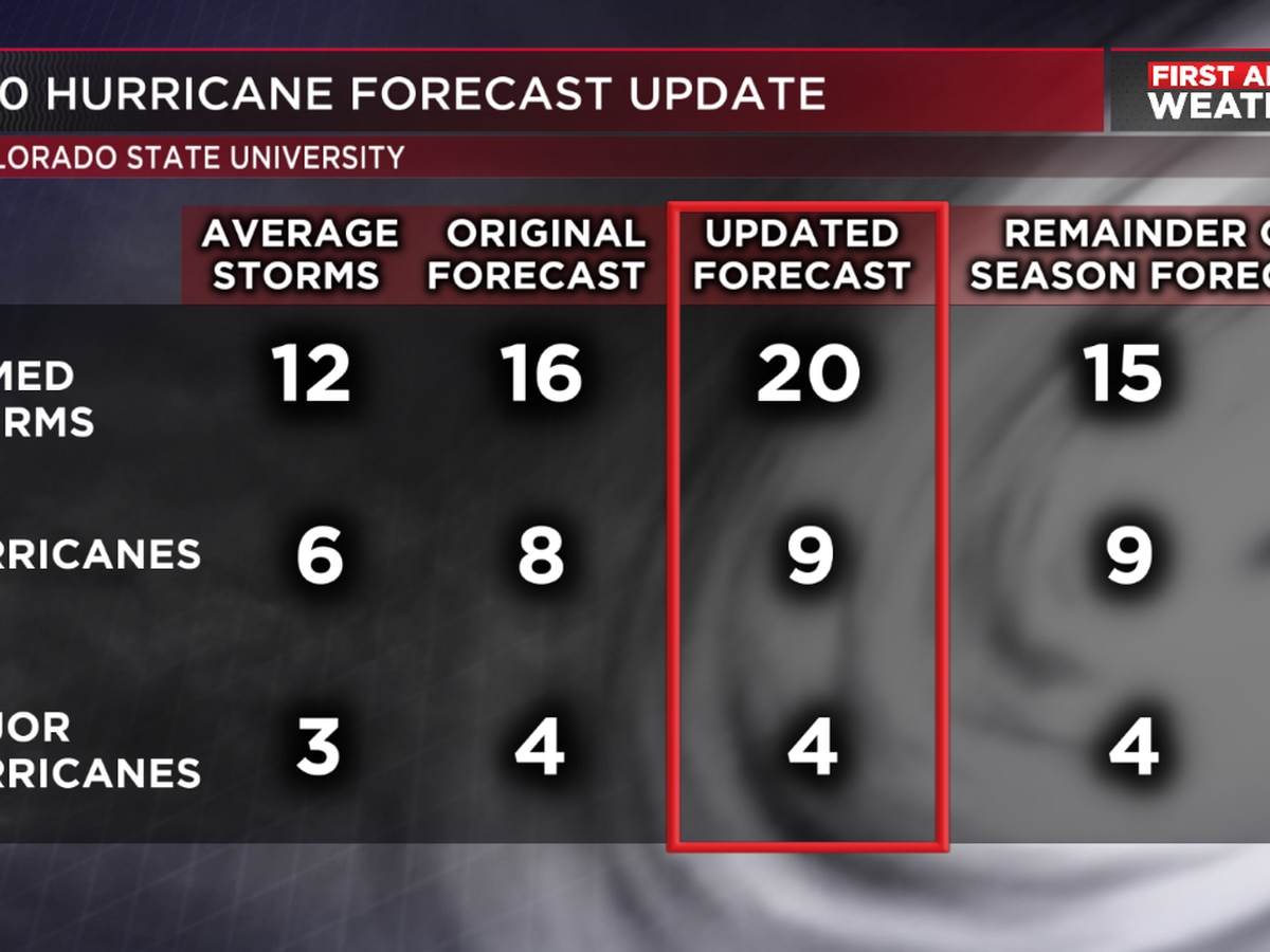 Colorado State University releases updated 2020 hurricane season forecast, raises number of storms and hurricanes expected