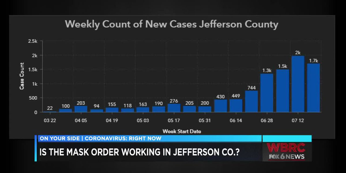 Jefferson County: Weekly count of new COVID-19 cases decrease for first time in 6 weeks