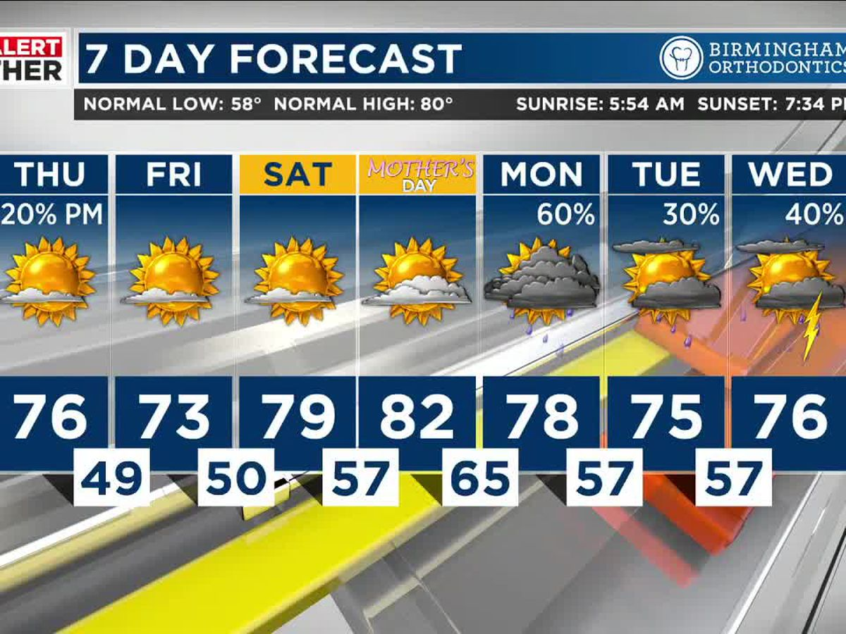 A few showers expected Thursday night