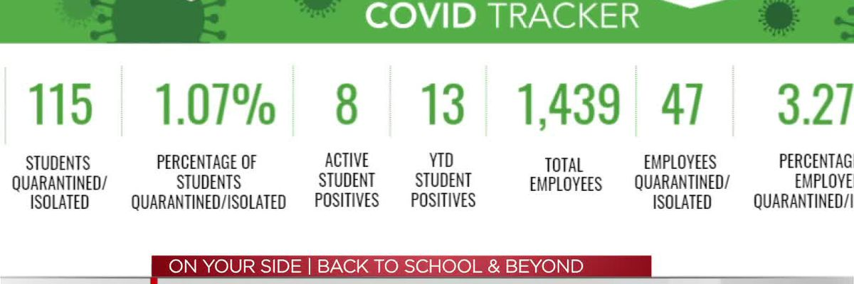 Tracking COVID cases in Tuscaloosa schools