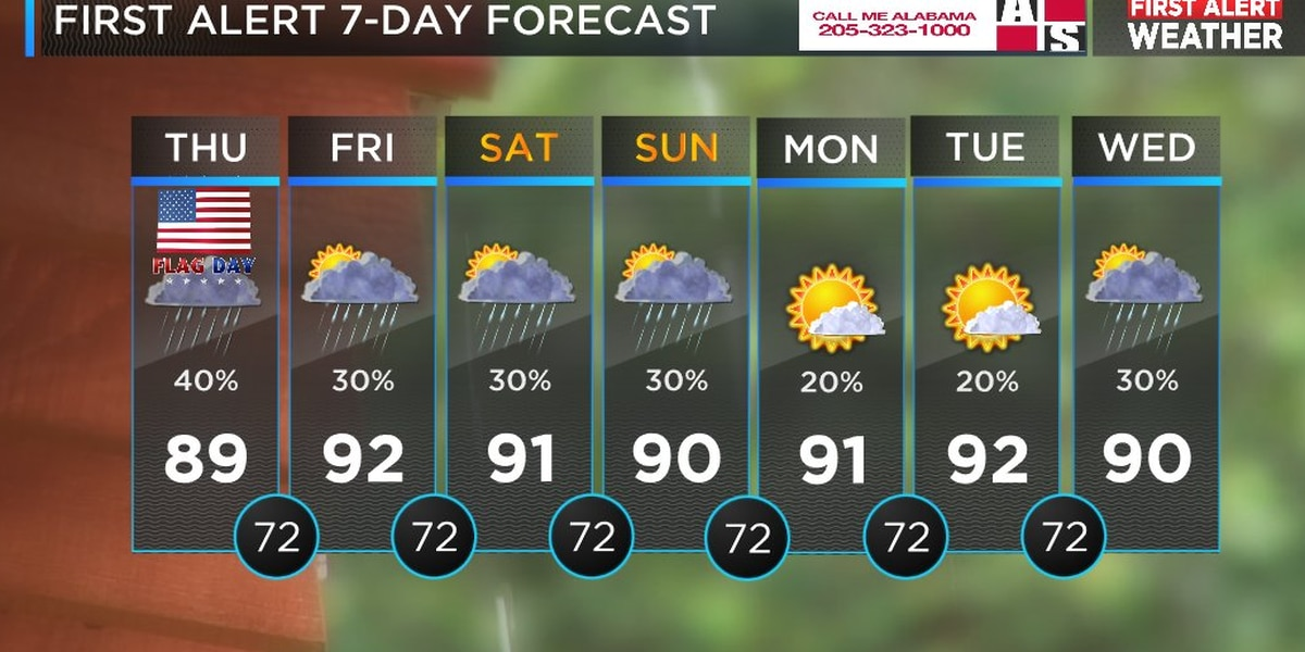 Mickey: Scattered afternoon and evening showers and storms