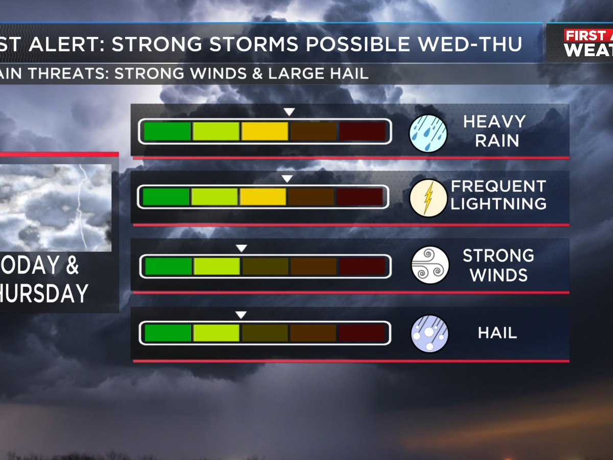 FIRST ALERT: Storms possible again tomorrow