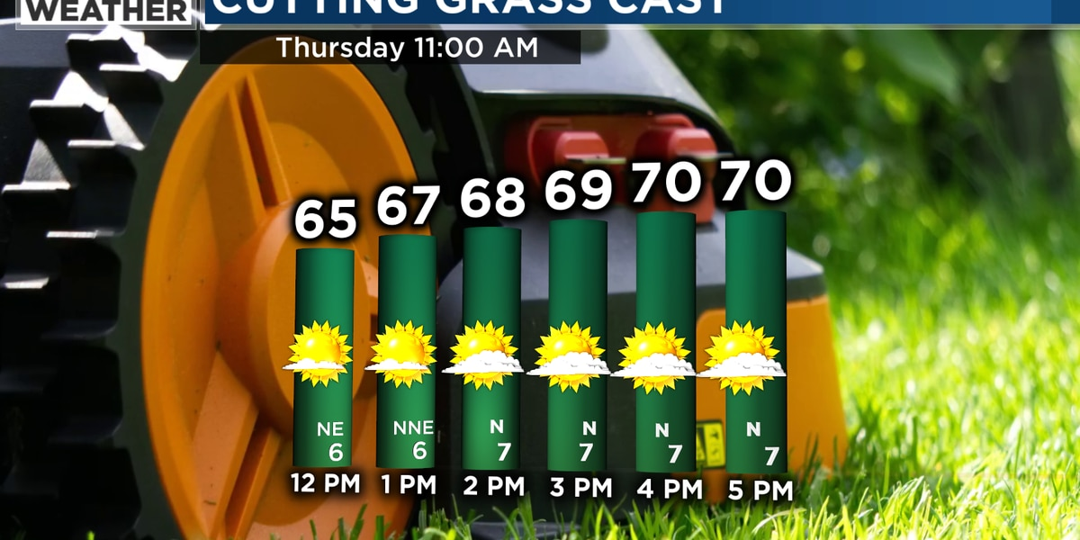 Fantastic weather through the weekend!
