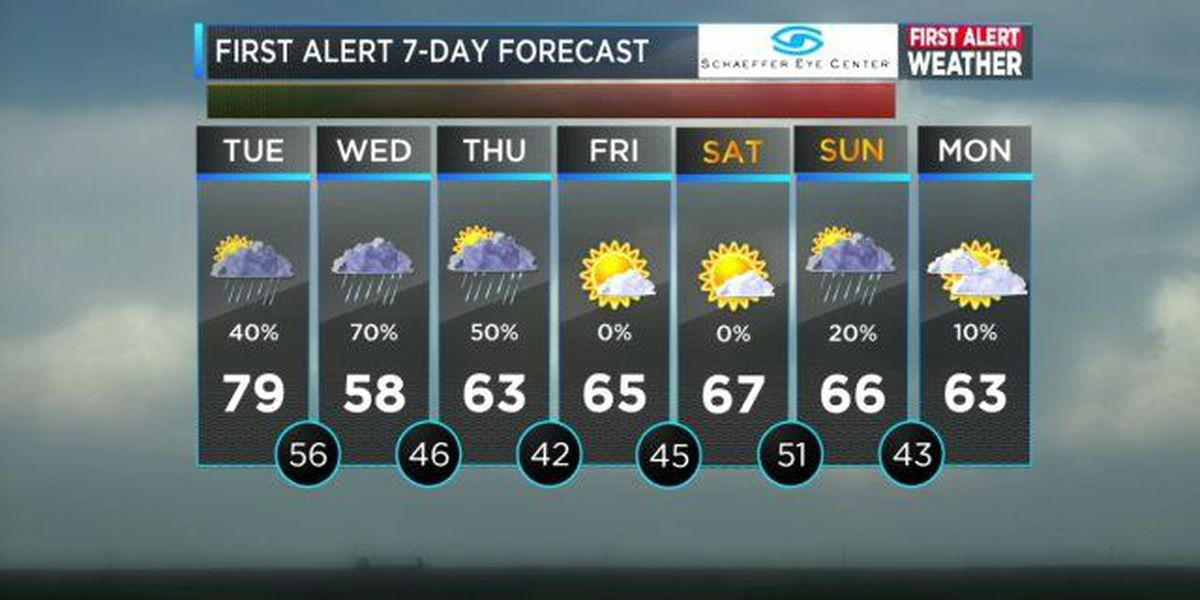 Mickey: Cooler air and rain on the way