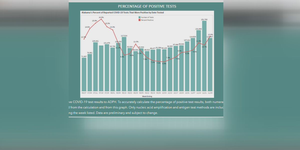 Percent positive COVID-19 cases on the rise again in Alabama, medical experts watching closely