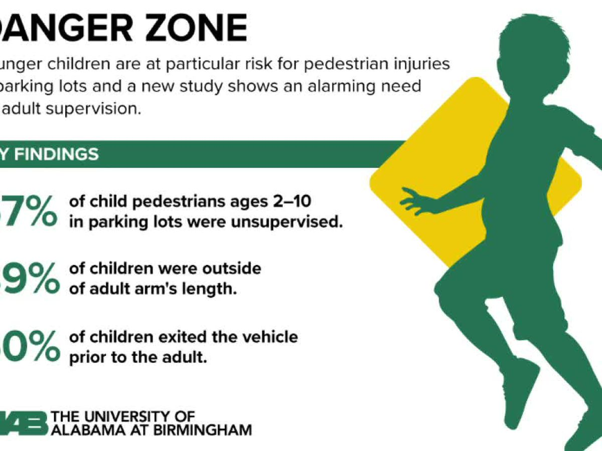Are you watching your kids in the parking lot?