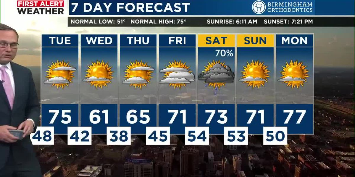 FIRST ALERT: Colder and very windy for the middle of the week; frost likely Thursday morning