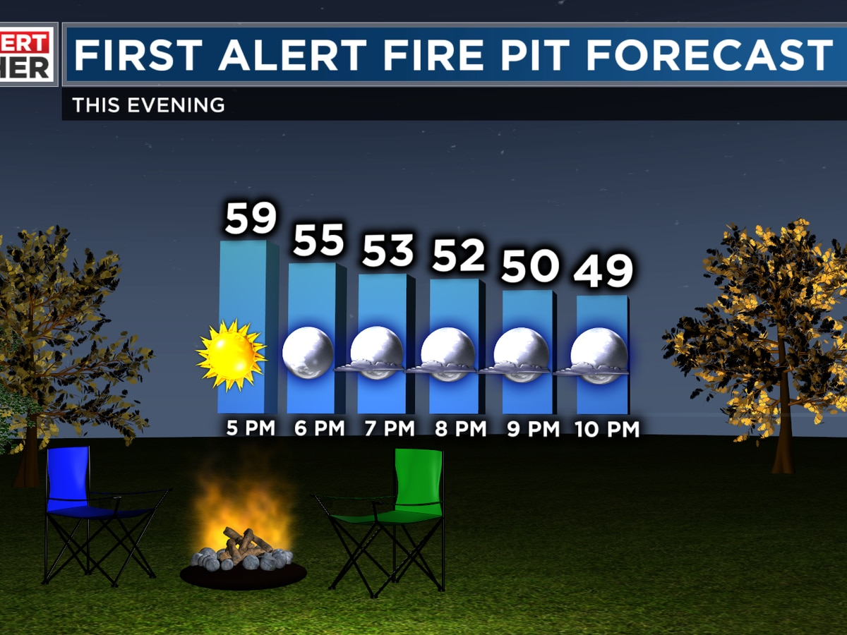 FIRST ALERT: A chilly night ahead, but not to the frost point