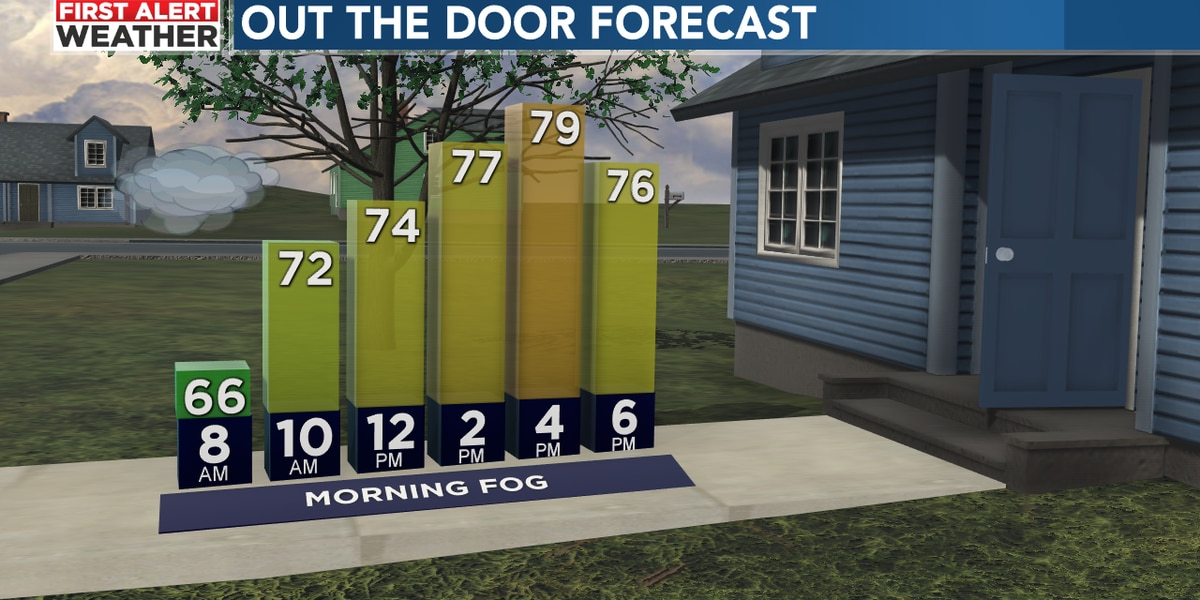 Patches of morning fog, mostly sunny by Saturday afternoon