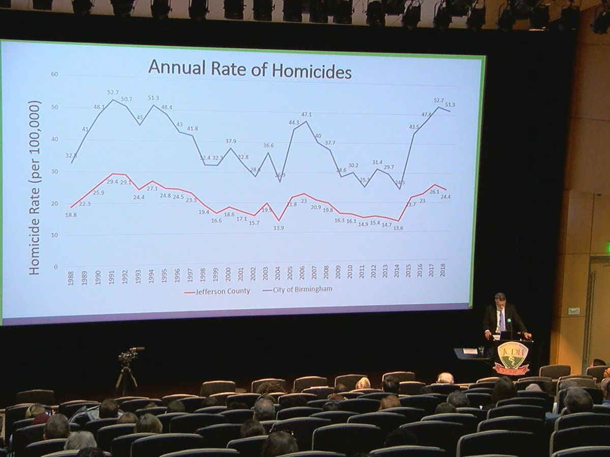 Homicides and opioids main concerns in JeffCo Health Dept. report