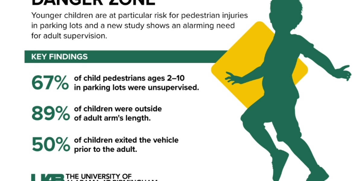 Study shows child parking lot injuries are on the rise