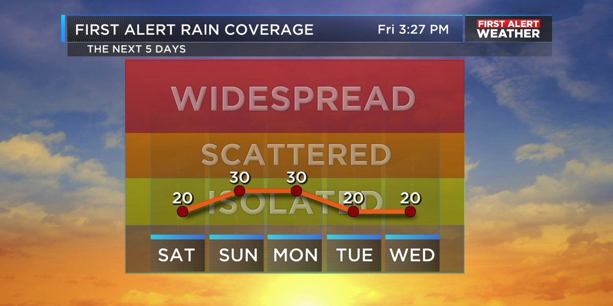 FIRST ALERT: Few storms possible over the weekend