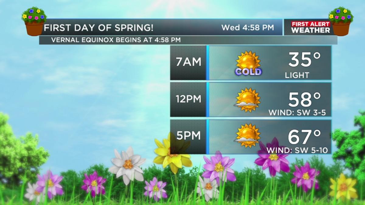 Spring begins with plenty of sunshine!