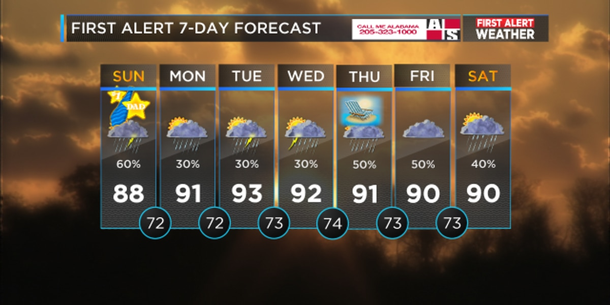 FIRST ALERT UPDATE: Father's Day thunderstorms likely