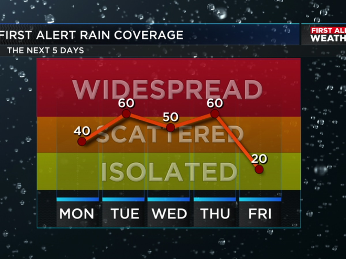 First Alert: Rounds of rain and storms each afternoon especially through Thursday